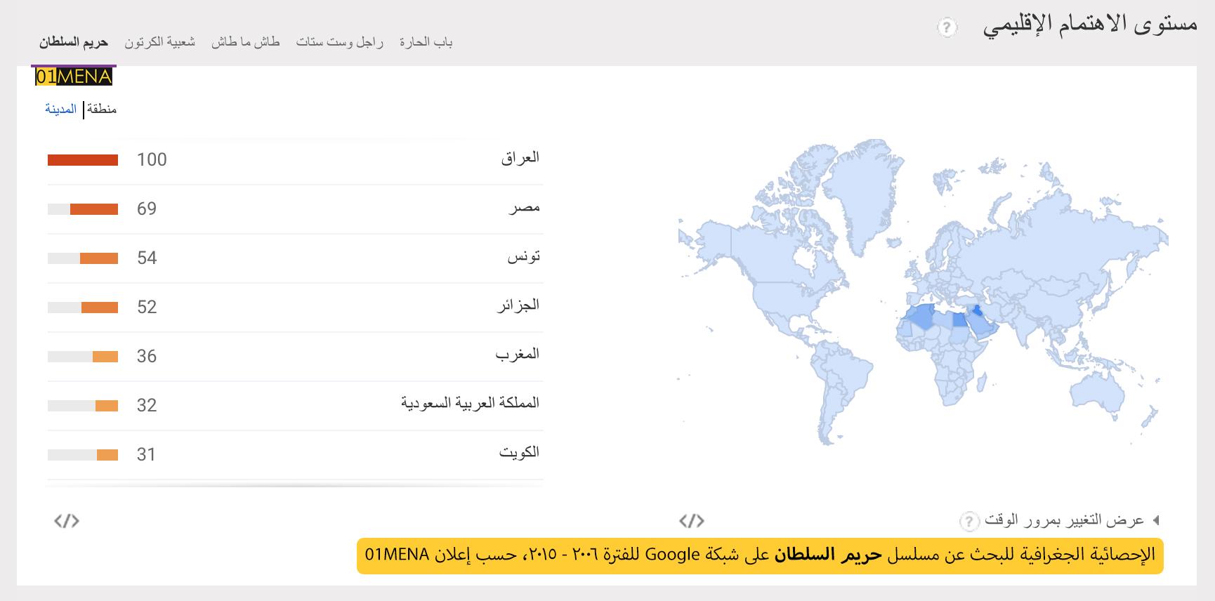 حريم السلطان أهم مسلسل تركي